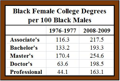 Black Gender Gap in Educational Attainment: Historical Trends and Racial Comparisons