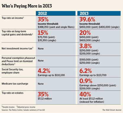 How Much Will Your Taxes Jump in 2013?