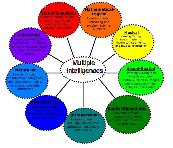 Nine Types of Intelligence