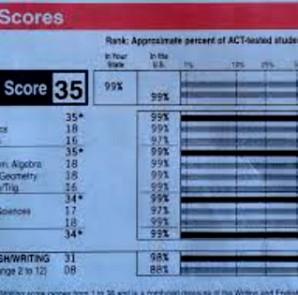Jayel ACT scores - Name Removed